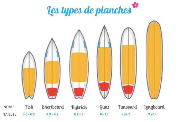 Les types de planches de surf et leurs tailles